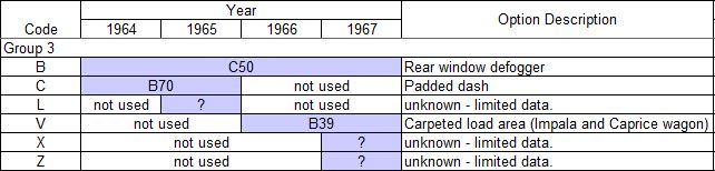 Vehicle Identification Number (VIN) and Cowl Tag Decoding |